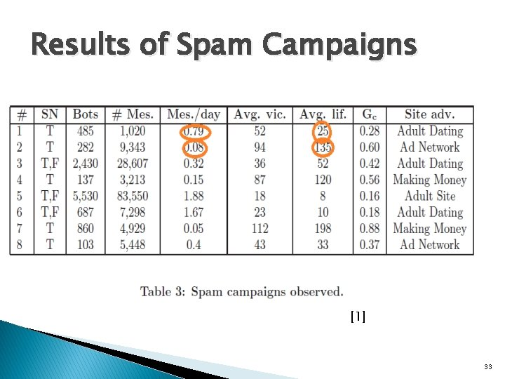 Results of Spam Campaigns [1] 33