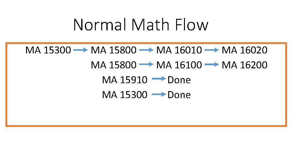 Normal Math Flow MA 15300 MA 15800 MA 16010 MA 15800 MA 16100 MA