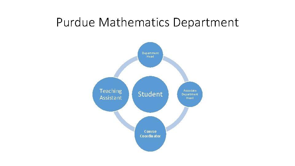 Purdue Mathematics Department Head Teaching Assistant Student Course Coordinator Associate Department Head