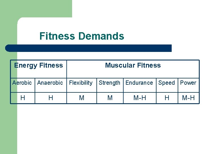 Fitness Demands Energy Fitness Aerobic Anaerobic H H Muscular Fitness Flexibility M Strength