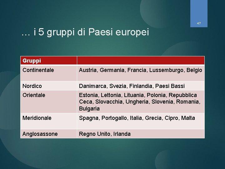 47 … i 5 gruppi di Paesi europei Gruppi Continentale Austria, Germania, Francia, Lussemburgo,