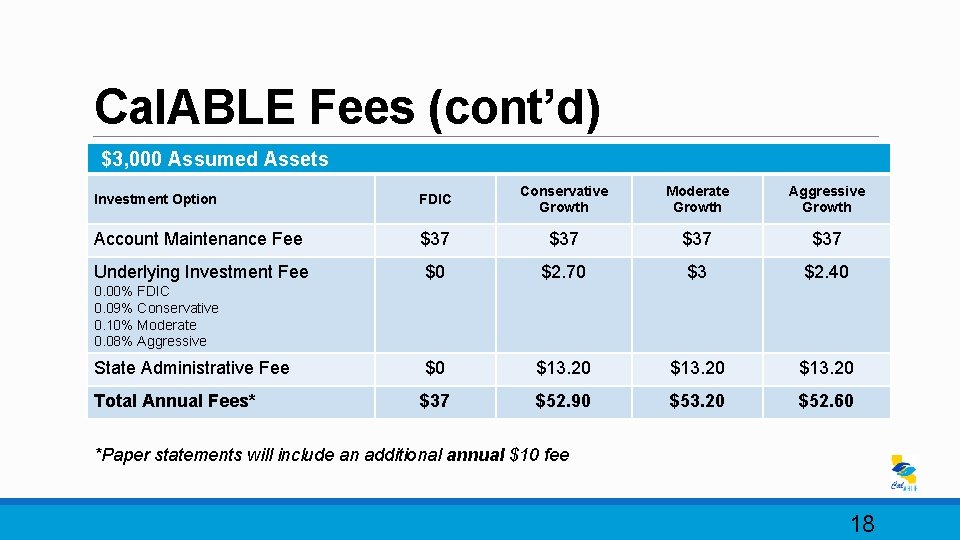 Cal. ABLE Fees (cont'd) $3, 000 Assumed Assets Investment Option FDIC Conservative Growth Moderate