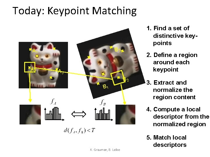 Today: Keypoint Matching 1. Find a set of distinctive keypoints B 3 A 1