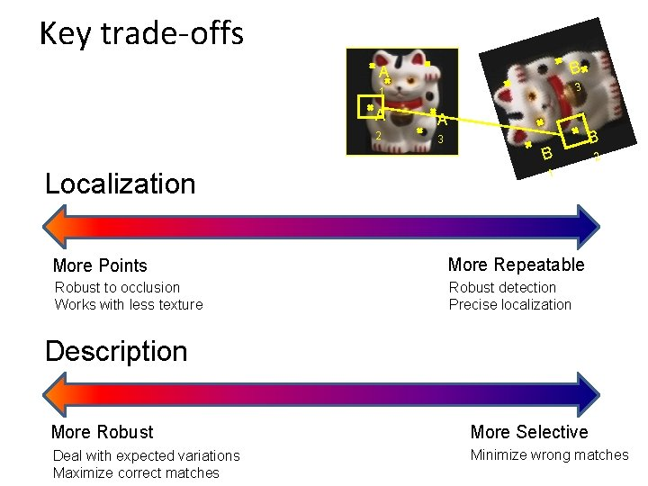 Key trade-offs A B 1 3 A A 2 3 B Localization B 2