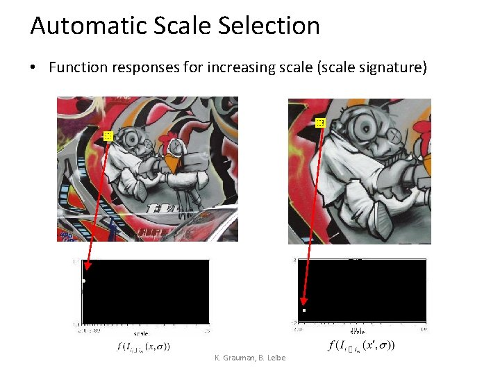Automatic Scale Selection • Function responses for increasing scale (scale signature) K. Grauman, B.