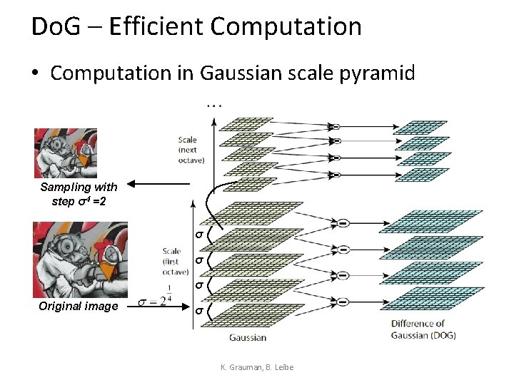 Do. G – Efficient Computation • Computation in Gaussian scale pyramid Sampling with step