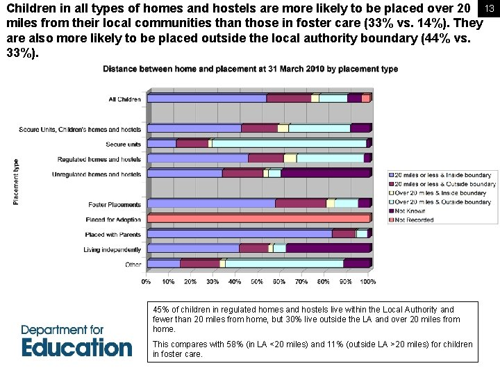 Children in all types of homes and hostels are more likely to be placed