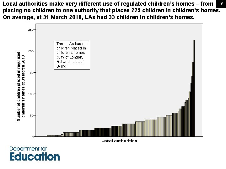 Number of children placed in regulated children's homes at 31 March 2010 Local authorities