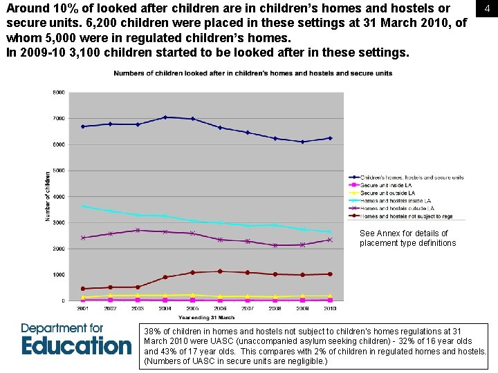 Around 10% of looked after children are in children's homes and hostels or secure