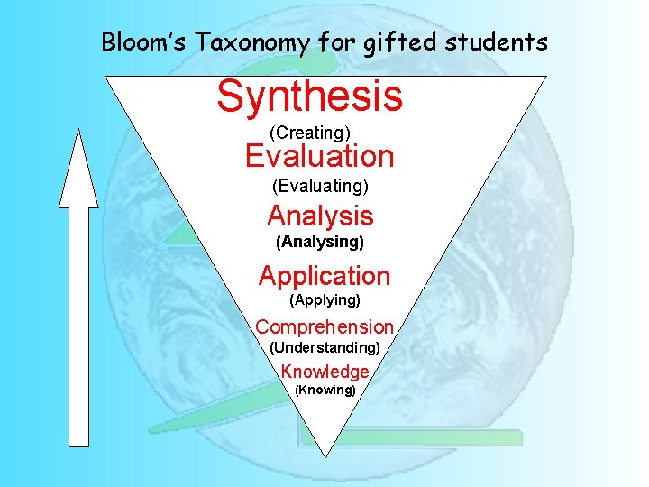 Bloom's Taxonomy for gifted students Synthesis (Creating) Evaluation (Evaluating) Analysis (Analysing) Application (Applying) Comprehension