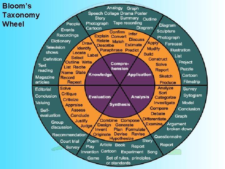 Bloom's Taxonomy Wheel