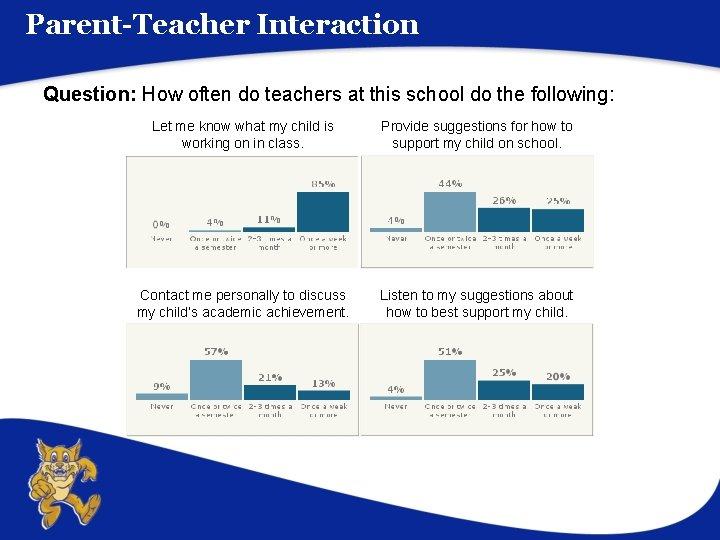 Parent-Teacher Interaction Question: How often do teachers at this school do the following: Let