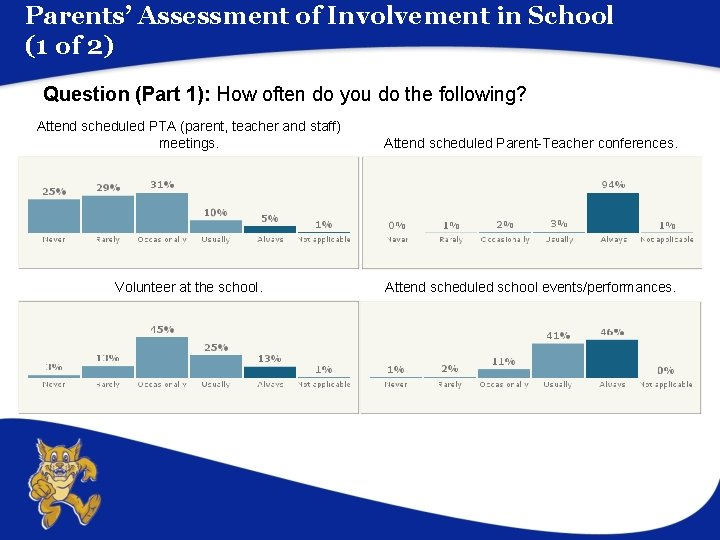 Parents' Assessment of Involvement in School (1 of 2) Question (Part 1): How often
