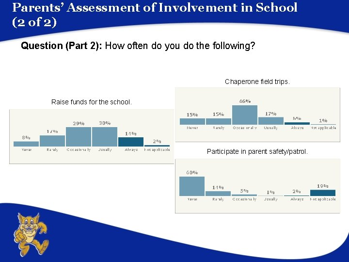 Parents' Assessment of Involvement in School (2 of 2) Question (Part 2): How often