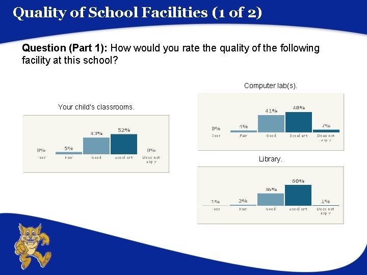 Quality of School Facilities (1 of 2) Question (Part 1): How would you rate