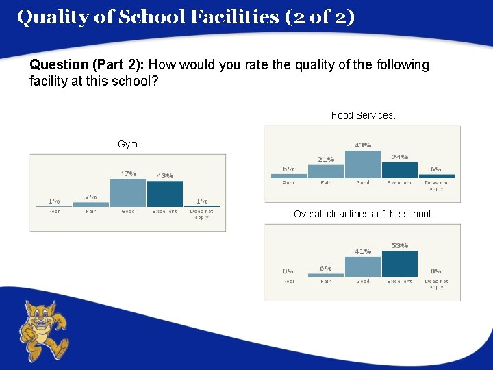 Quality of School Facilities (2 of 2) Question (Part 2): How would you rate