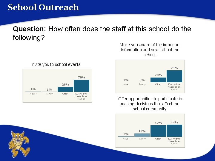 School Outreach Question: How often does the staff at this school do the following?