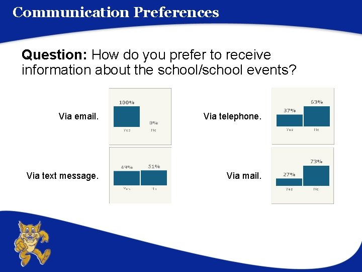 Communication Preferences Question: How do you prefer to receive information about the school/school events?
