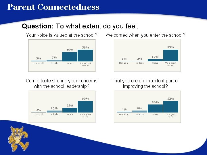 Parent Connectedness Question: To what extent do you feel: Your voice is valued at