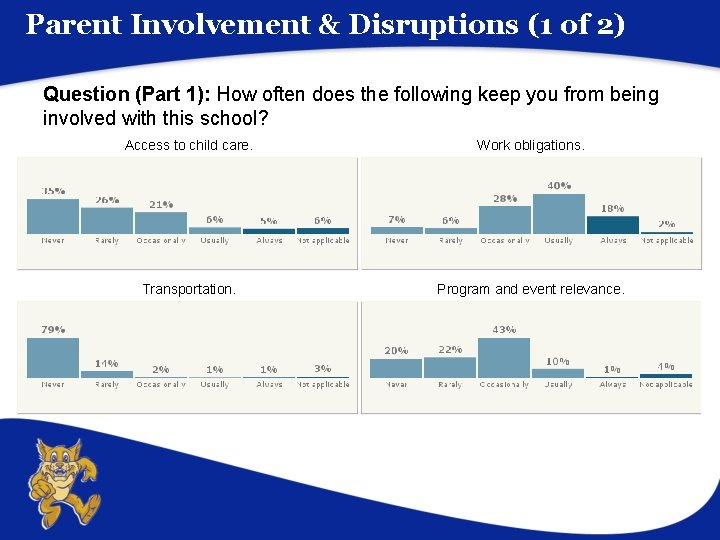 Parent Involvement & Disruptions (1 of 2) Question (Part 1): How often does the