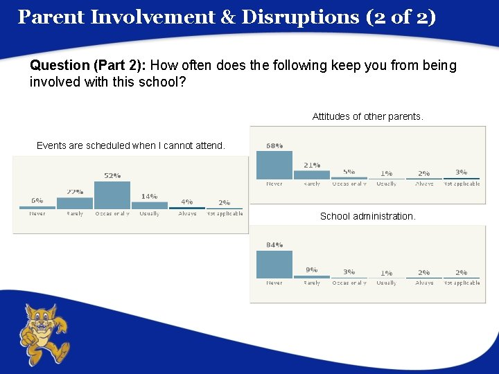 Parent Involvement & Disruptions (2 of 2) Question (Part 2): How often does the