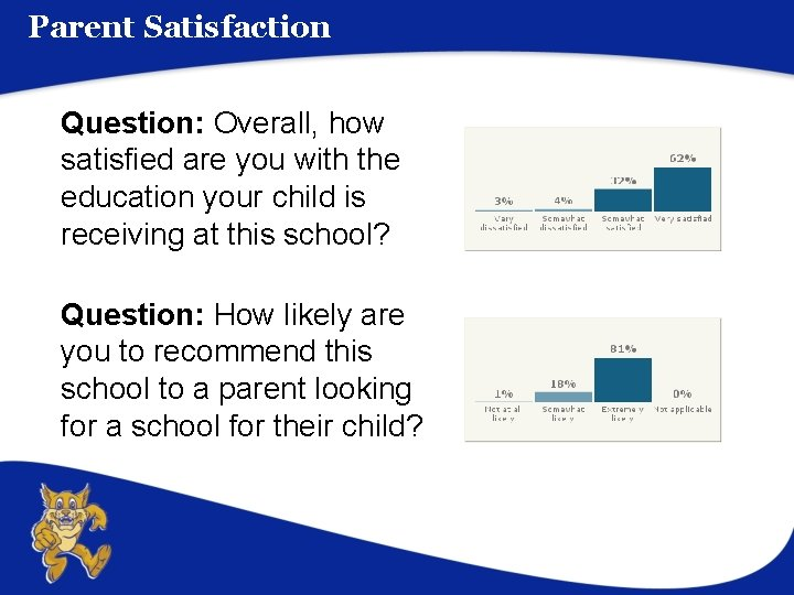 Parent Satisfaction Question: Overall, how satisfied are you with the education your child is