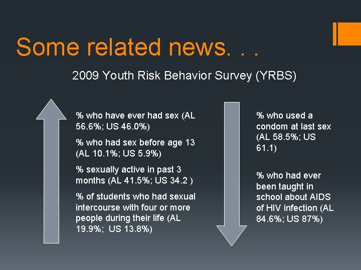 Some related news. . . 2009 Youth Risk Behavior Survey (YRBS) % who have