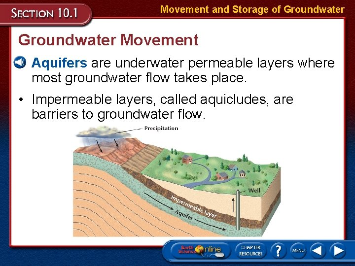 Movement and Storage of Groundwater Movement • Aquifers are underwater permeable layers where most