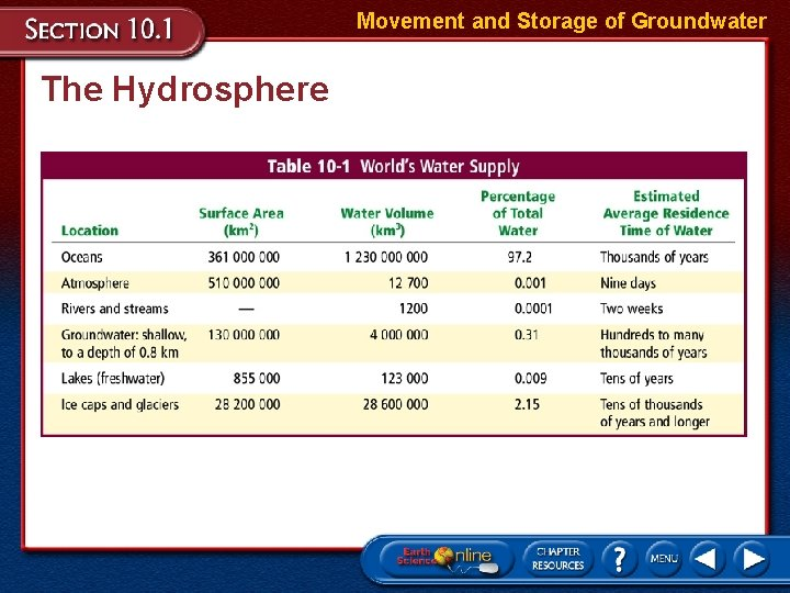 Movement and Storage of Groundwater The Hydrosphere
