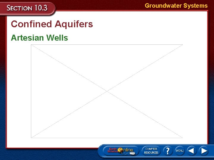 Groundwater Systems Confined Aquifers Artesian Wells