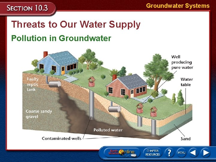 Groundwater Systems Threats to Our Water Supply Pollution in Groundwater