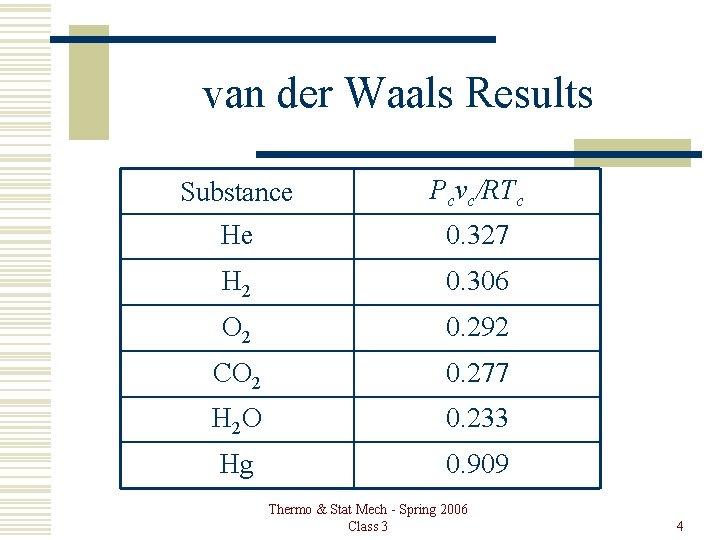 van der Waals Results Substance Pcvc/RTc He 0. 327 H 2 0. 306 O