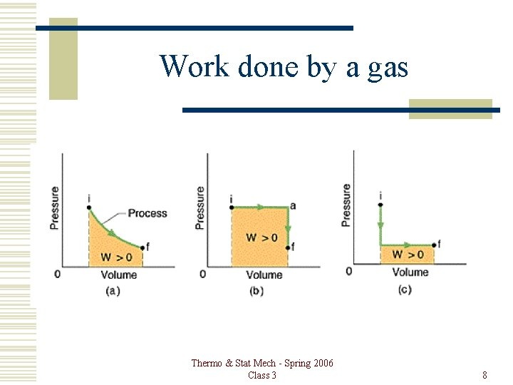 Work done by a gas Thermo & Stat Mech - Spring 2006 Class 3