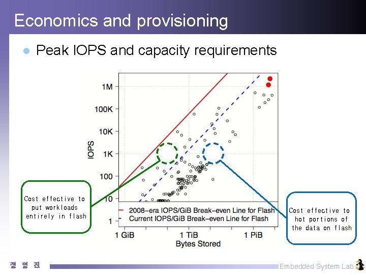 Economics and provisioning l Peak IOPS and capacity requirements Cost effective to put workloads