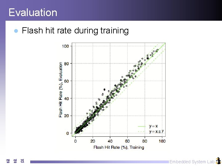 Evaluation l Flash hit rate during training 정 영 진 Embedded System Lab.