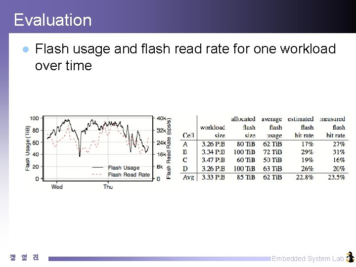 Evaluation l Flash usage and flash read rate for one workload over time 정