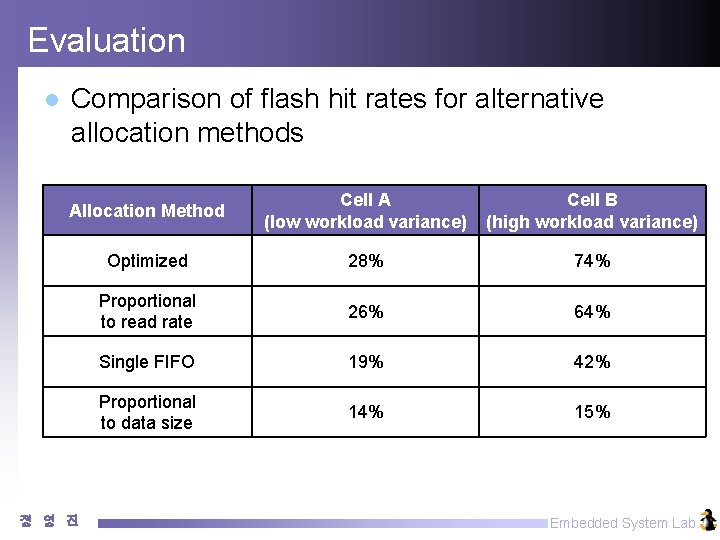 Evaluation l Comparison of flash hit rates for alternative allocation methods Allocation Method Cell