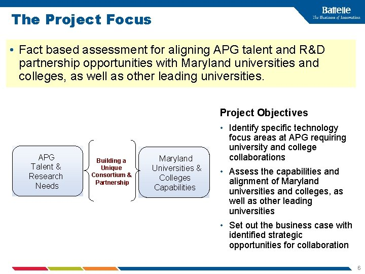 The Project Focus • Fact based assessment for aligning APG talent and R&D partnership