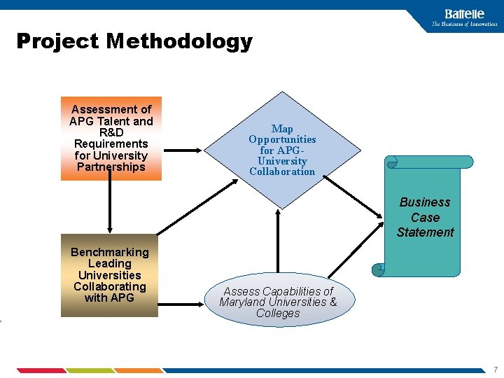 Project Methodology Assessment of APG Talent and R&D Requirements for University Partnerships Map Opportunities