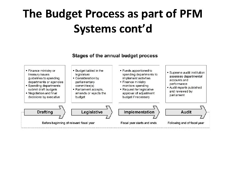 The Budget Process as part of PFM Systems cont'd
