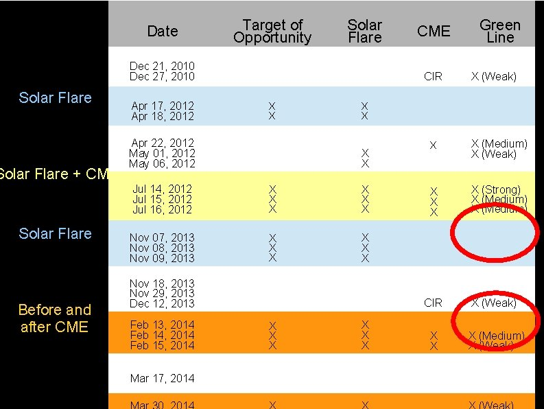 Date Target of Opportunity Solar Flare Dec 21, 2010 Dec 27, 2010 Solar Flare