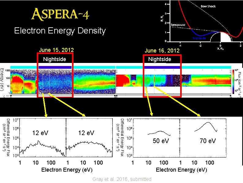 June 15 and June 16, 2012 Electron Energy Density Before and after CME flare