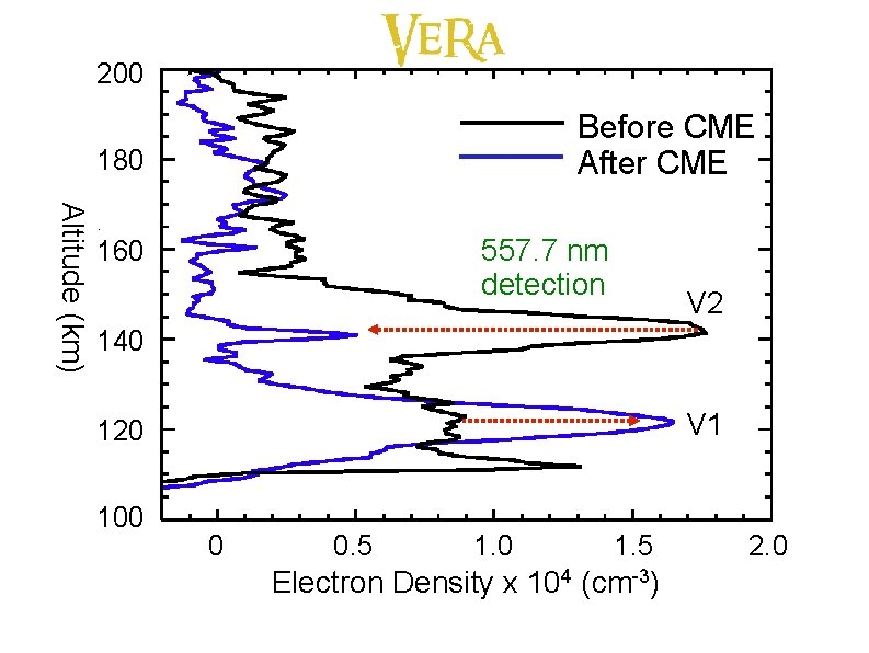 200 Before CME After CME 180 Altitude (km) 557. 7 nm detection 160 V
