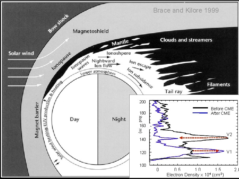 Brace and Kilore 1999 200 Before CME After CME Altitude (km) 180 160 V