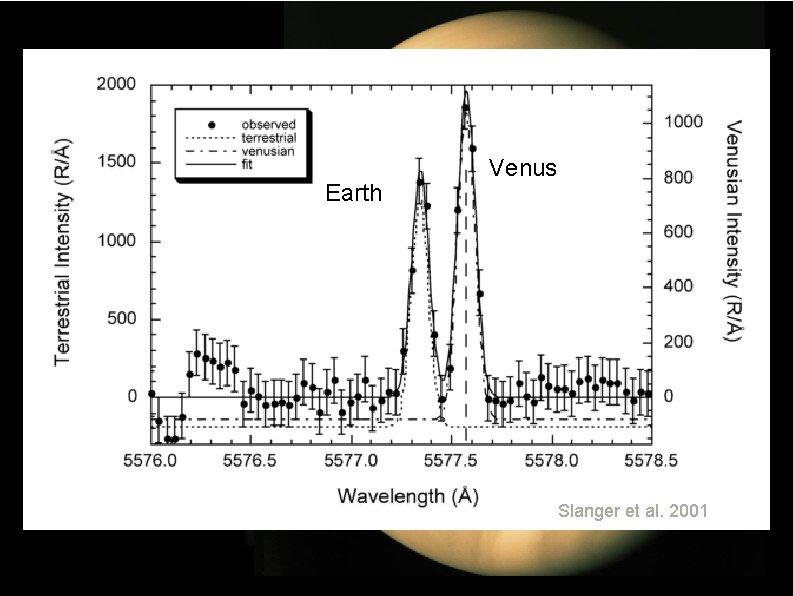 Venus Earth Keck Venus Slanger et al. 2001