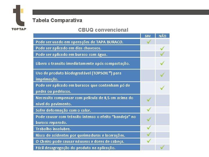 Tabela Comparativa CBUQ convencional SIM Pode ser usado em operações de TAPA BURACO. Pode
