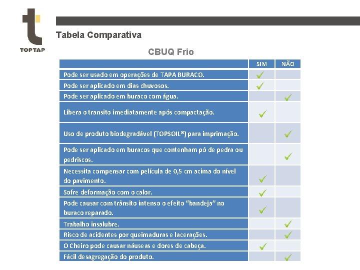 Tabela Comparativa CBUQ Frio SIM NÃO Pode ser usado em operações de TAPA BURACO.