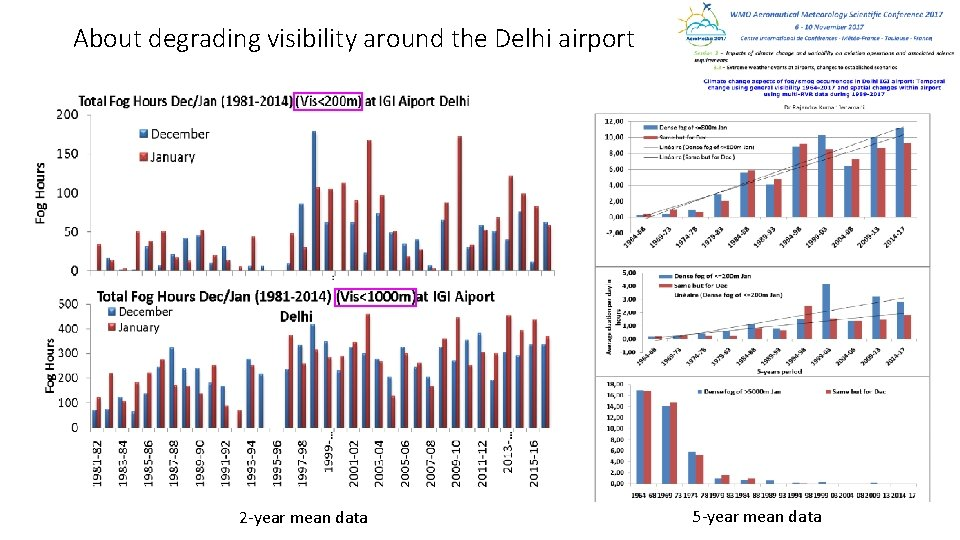 About degrading visibility around the Delhi airport 2 -year mean data 5 -year mean
