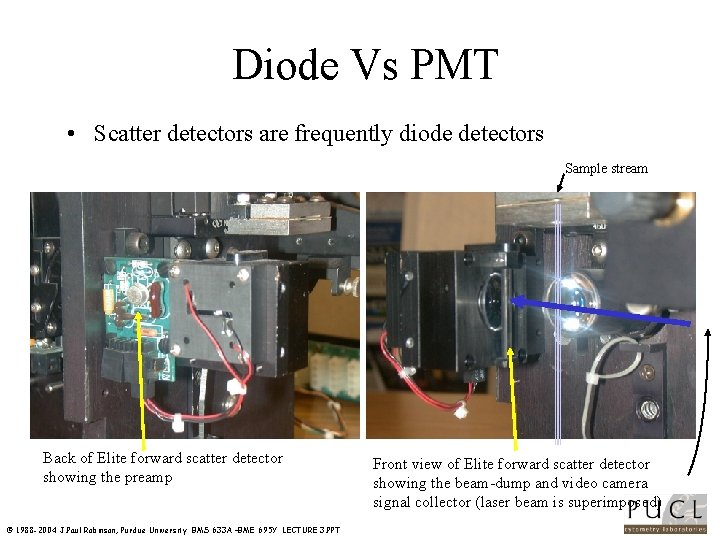 Diode Vs PMT • Scatter detectors are frequently diode detectors Sample stream Back of