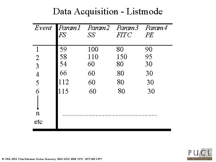 Data Acquisition Listmode Event Param 1 Param 2 Param 3 Param 4 FS SS